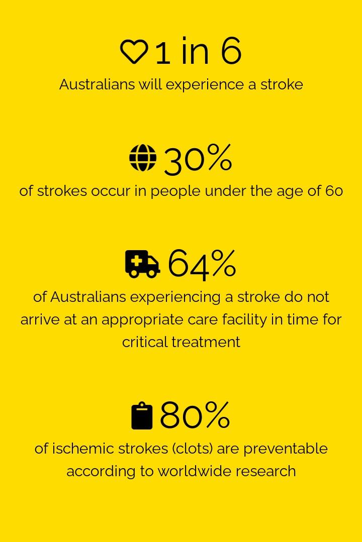 Awareness-Raising Content for Australian Target